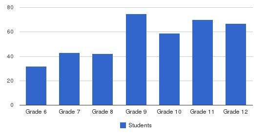 The Derryfield School Students by Grade