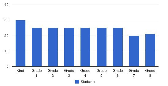 Bowman International School Students by Grade
