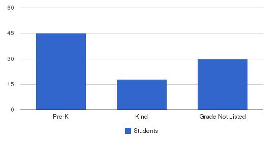 Somersworth Early Learning Cen Students by Grade