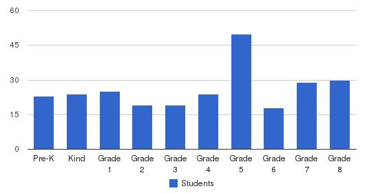 Sts Philip & James School Students by Grade