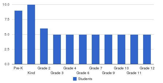 Allegro School Students by Grade