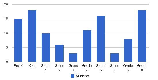 Ambassador Christian Academy Students by Grade