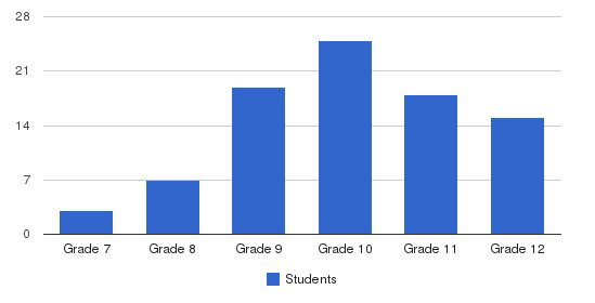 Bonnie Brae School Students by Grade