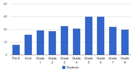 Chapin School Students by Grade