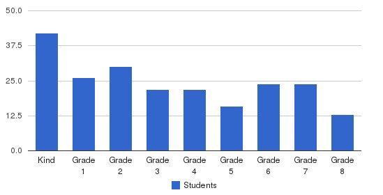 Christ The Teacher Interparochial School Students by Grade