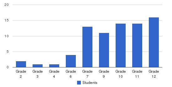 Coastal Learning Center Students by Grade
