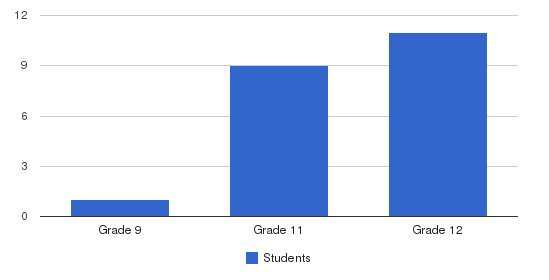 Dorothy B Hersh High School Students by Grade