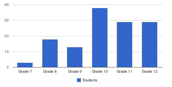 East Mountain School Students by Grade