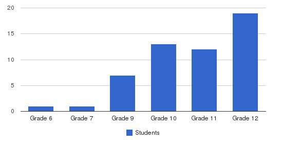 Essex Valley School Students by Grade
