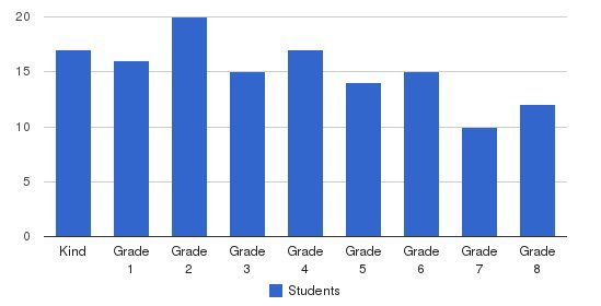 Garfield Catholic Academy/st School Students by Grade