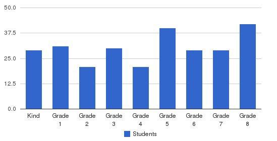 Good Shepherd Academy Students by Grade