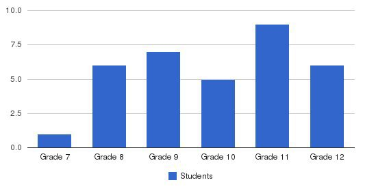 Green Brook Academy Students by Grade