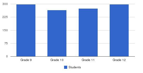 Mcgill-toolen Catholic High School Students by Grade