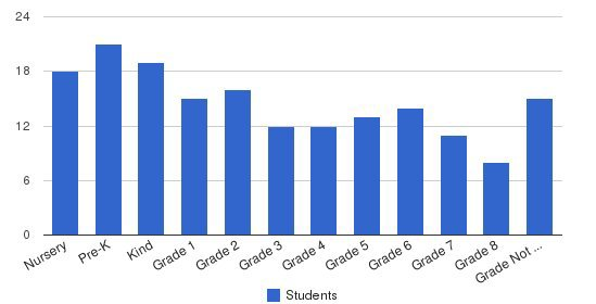 Hovnanian School Students by Grade