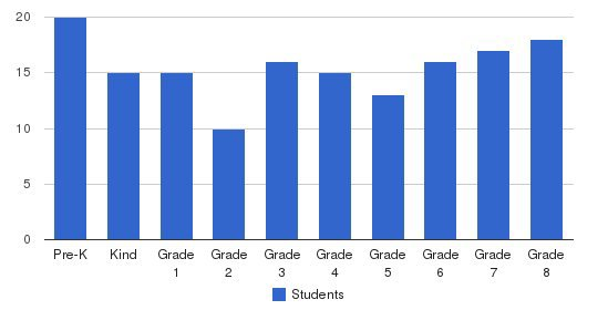 Immaculate Conception School Students by Grade