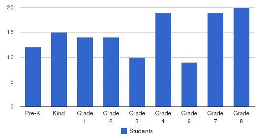 Immaculate Heart Of Mary Students by Grade