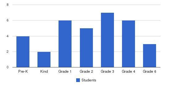Wilbert F Mays Seventh-day Adventist School Students by Grade