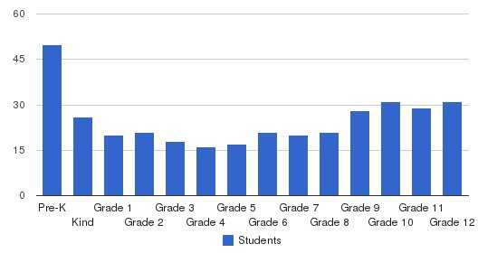 Life Center Academy Students by Grade