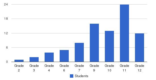 Newgrange School Students by Grade