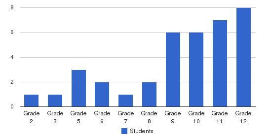 Ocean Academy Students by Grade