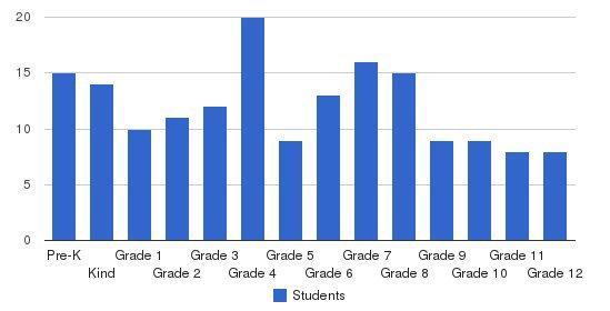 Salem County Christian Academy Students by Grade