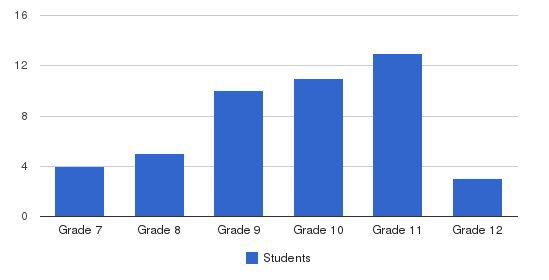 Strang School/ranch Hope Students by Grade