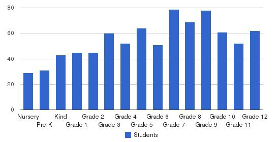 Ranney School Students by Grade