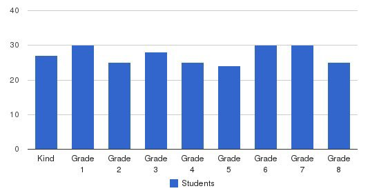 Sacred Heart Grade School Students by Grade