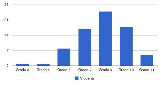 Somerset Hills School Students by Grade