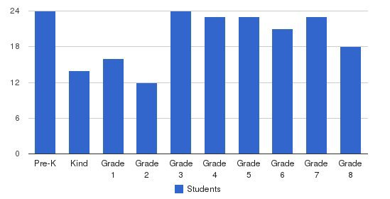 St Andrew Elementary School Students by Grade