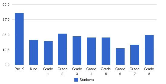 St Cassian Elementary School Students by Grade