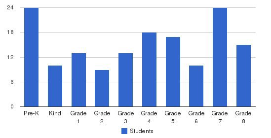 St. Cecilia Interparochial School Students by Grade