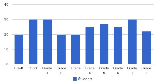 St. Elizabeth School Students by Grade