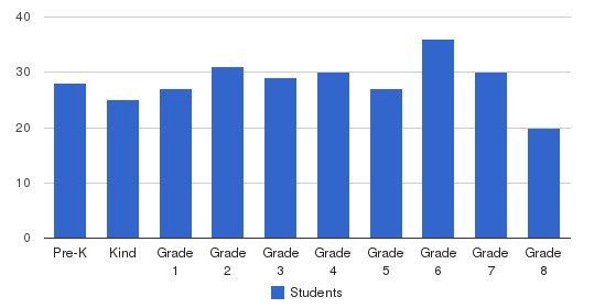 St. Jerome Elementary School Students by Grade