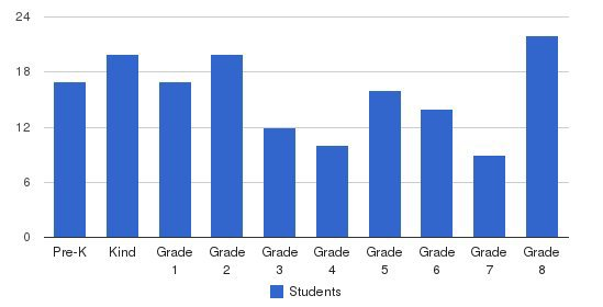 St. John Kanty Elementary School Students by Grade