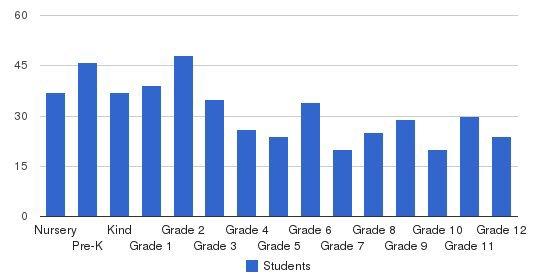 Desert Christian Academy Students by Grade