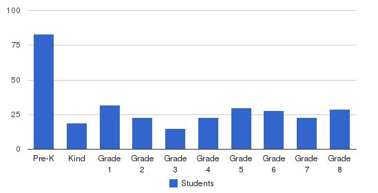 Transfiguration Academy Students by Grade