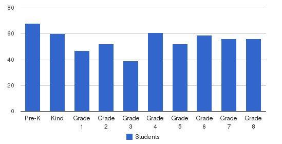 St. Margaret Regional School Students by Grade
