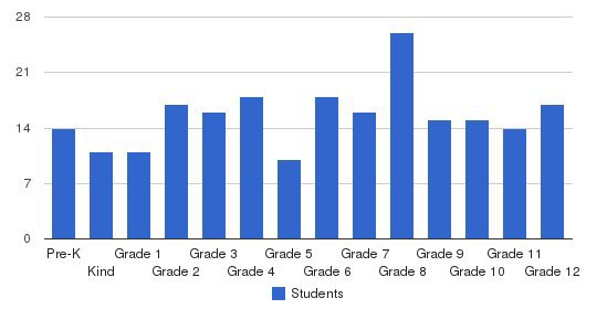 City Of Knowledge School Students by Grade