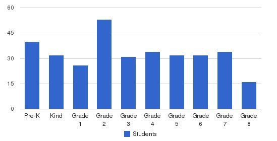 St. Marys Regional School Students by Grade