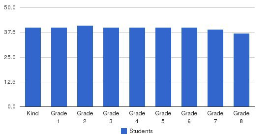 St. Philips Academy Students by Grade