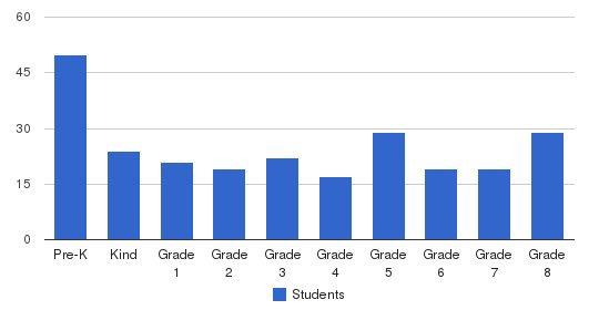 St. Raphael School Students by Grade