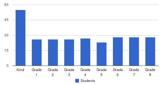Tashbar Of Lakewood Students by Grade
