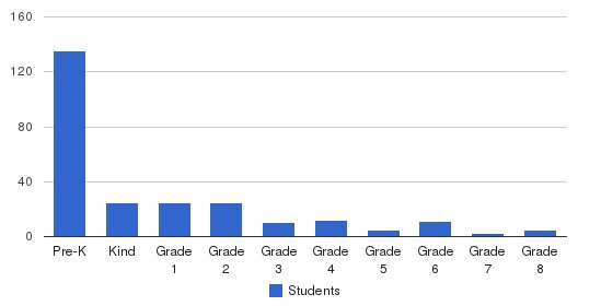 The Spring School Students by Grade