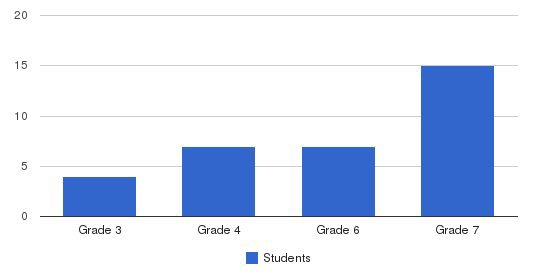 The Winston School Students by Grade