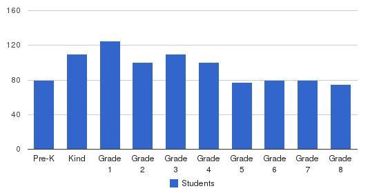 Rosenbaum Yeshiva Of North Jersey Students by Grade