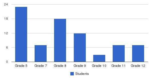 International Christian School Students by Grade