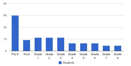 Montessori Family School Students by Grade