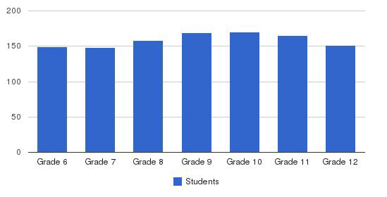 Albuquerque Academy Students by Grade