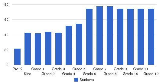 Montgomery Catholic Preparatory School Students by Grade